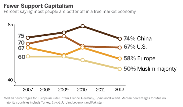 PG_12.07.12_economicConditions_capitalism