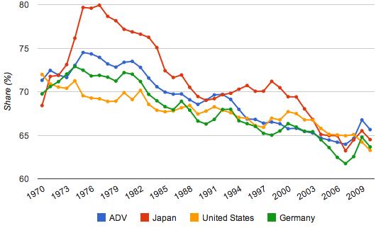 Percentage arbeidsinkomen in ontwikkelde economieën 1970 - 2007. (ADV = gemiddelde van 16 OECD landen