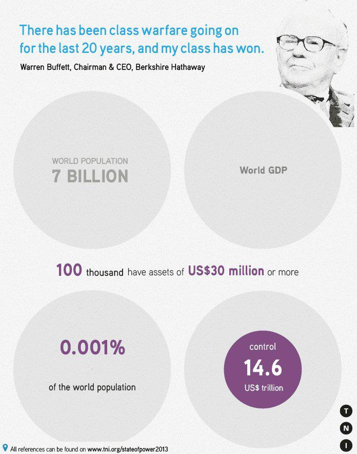 11 miljoen mensen, of 0.15%, controleren $42 triljoen dollar oftewel 2/3 van 's werelds totale jaarlijkse inkomen (BNP). Een nog kleinere groep mensen, 0.001%, controleert welvaart ter waarde van 1/3 van 's werelds BNP (TNI 2013).