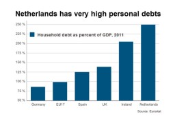"""""""Geen enkel land in de eurozone zit zo diep in de schulden als Nederland"""", meldt Spiegel"""