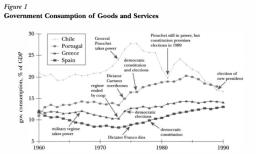 Fiscaal beleid democratieën verschilt weinig van niet-democratieën, toont paper van Mulligan e.a. (2004)