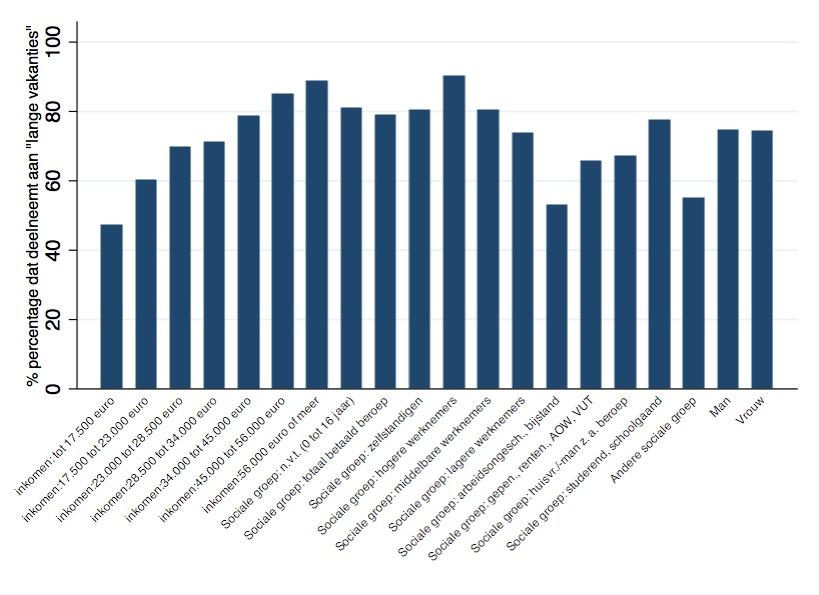 Vakantie-ongelijkheid in Nederland in een grafiek – Economielinks ...: https://economielinks.wordpress.com/2013/07/24/vakantie...
